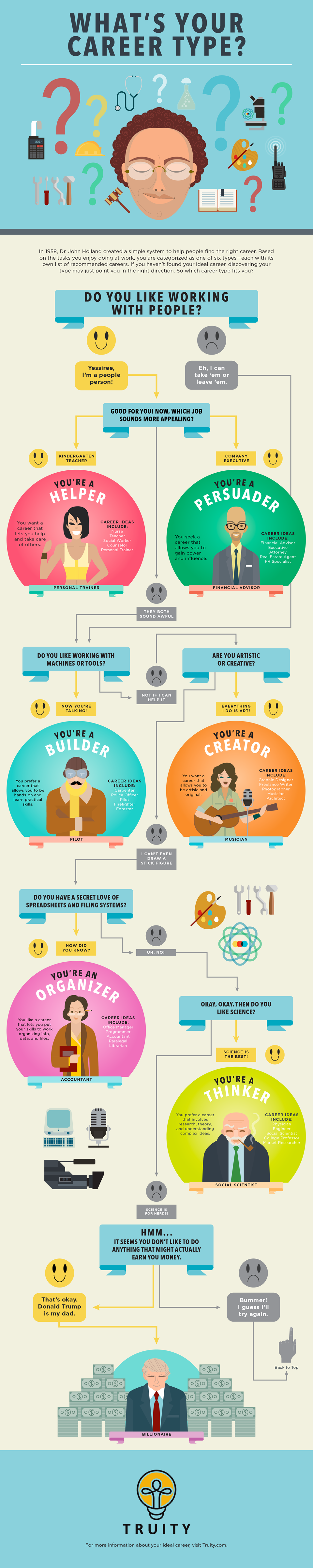what's your career type? holland code infographic | truity, Human Body