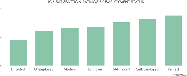 Personality type and job satisfaction
