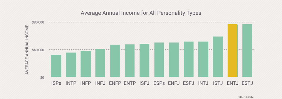 Why ENTJs Earn So Much More Money Than The Rest of Us | Truity